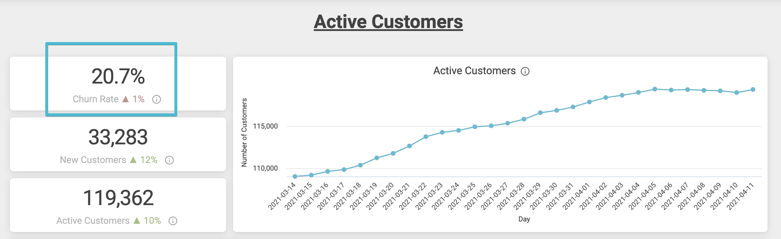 ReCharge Analytics showing churn rate.
