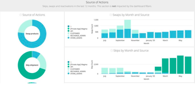 Customer_Actions_dashboard_-_Customer_Success_Knowledge_Base_-_Confluence_2020-07-02_15-33-19.png