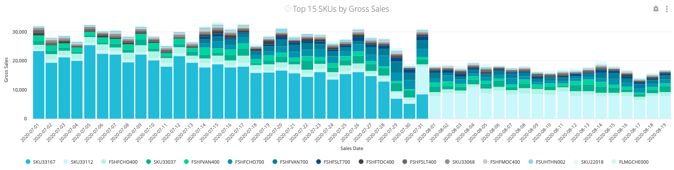 SKUS_by_Gross_Sales.png